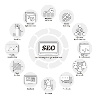 Seo educational outline diagram