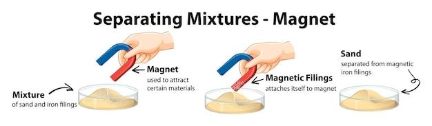 磁石を使用して混合物を分離する