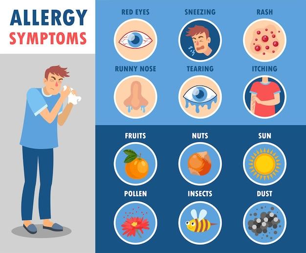 Insieme dell'illustrazione del fumetto dei sintomi di allergia