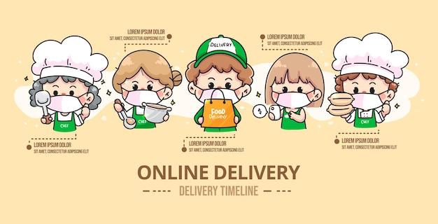 Set food delivery timeline and chef delivery man wear medical mask cartoon art illustration