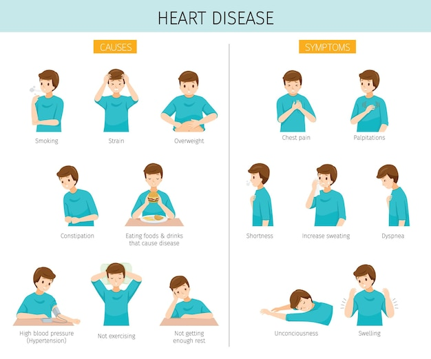 Set of man with heart disease causes and symptoms
