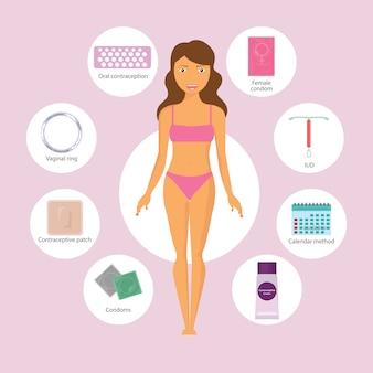 Набор методов контрацепции: контрацептивные пластыри и внутримышечные инъекции, таблетки и вагинальное кольцо и оральные контрацептивы.