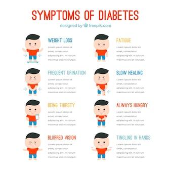 Набор диабетических симптомов с плоской конструкцией