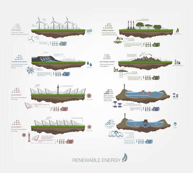 Набор инфографических иллюстраций возобновляемых источников энергии земли, воды и ветра