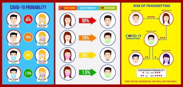 リスクスプレッドcovidポスターのセットまたはフェイスマスクの着用が義務付けられているか、covid19を送信するリスク