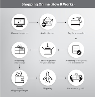 Set of online shopping process infographics
