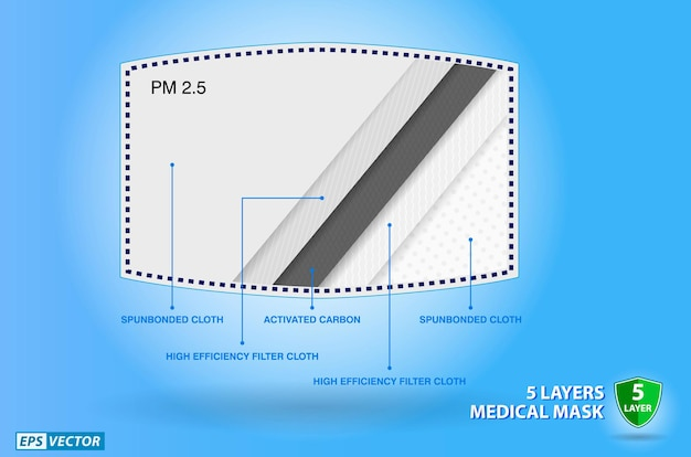 Set of realistic three layer surgical mask or 3 layer medical face mask pm 25