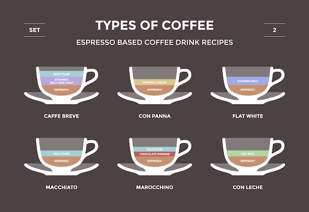 커피 종류를 설정하십시오. 에스프레소 기반 커피 음료 레시피. 인포 그래픽