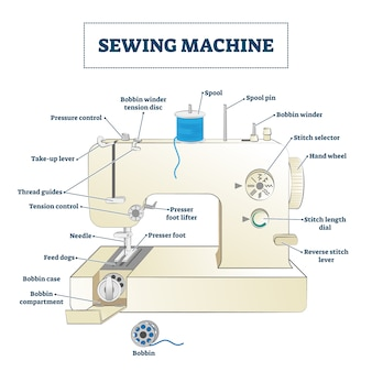 Sewing machine illustration. educational part name structure diagram