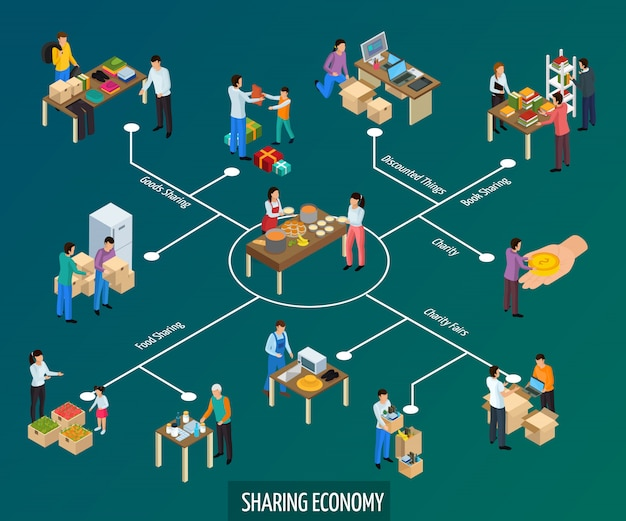 Sharing economy isometric flowchart composition of isolated with goods and human characters with text captions