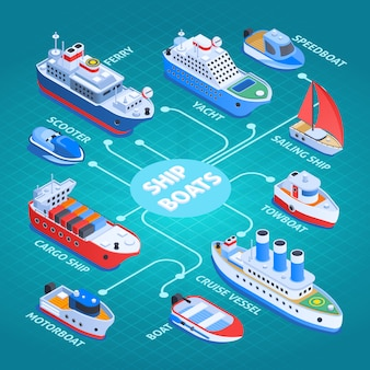 Ships isometric design flowchart