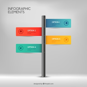 Signpost infographic
