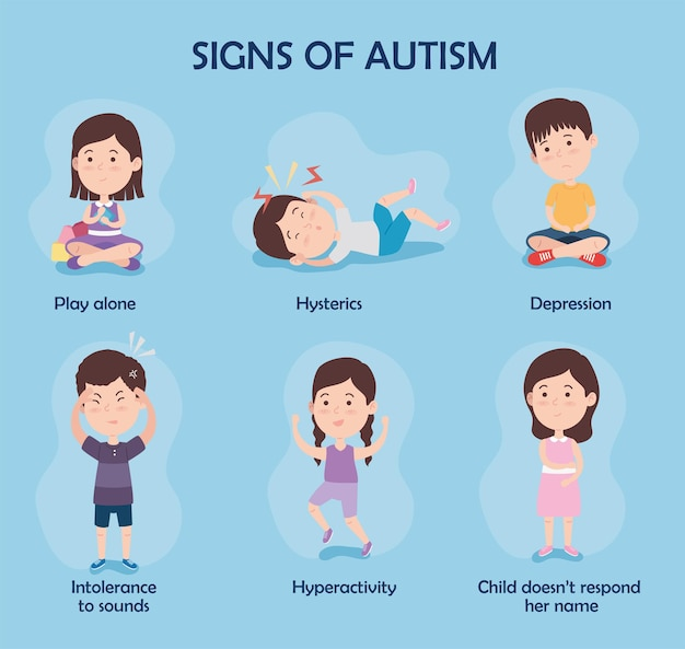 Signs of autism set