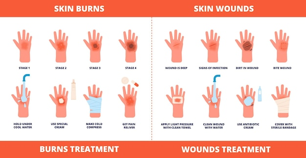 Skin first aid. burns treatment, wounds and trauma symptoms.