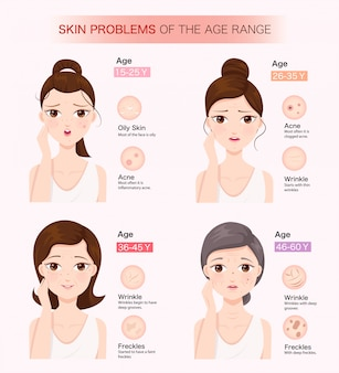 Skin problems of the age range