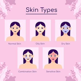 skin types and differences hand drawn collection