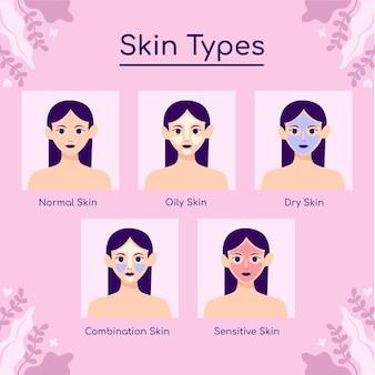 Tipi di pelle e differenze disegnate a mano collezione