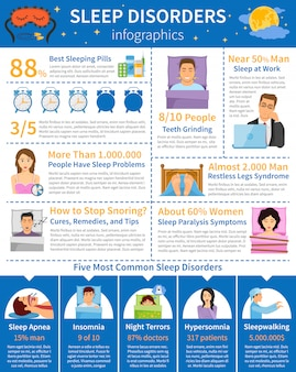 Sleep disorders flat infographics