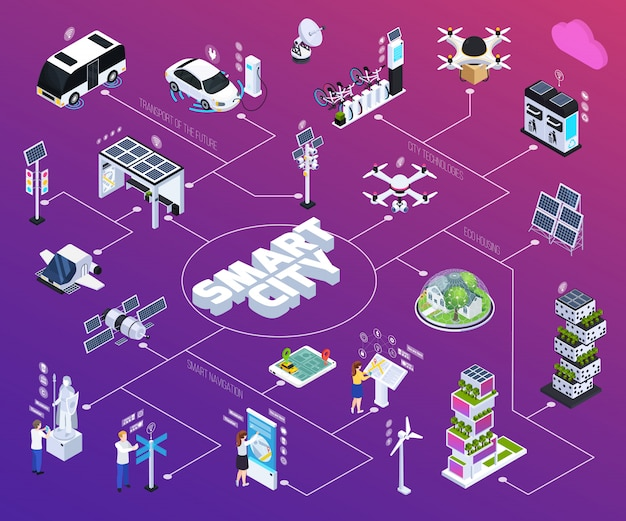 Smart city flowchart with technology, isometric isolated vector illustration