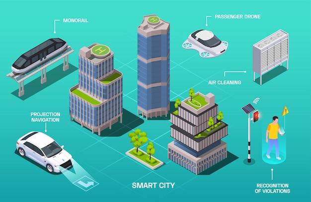 輸送車両の建物や人々のイラストを指すインフォグラフィックテキストキャプションを備えたスマートシティテクノロジーの等角投影図