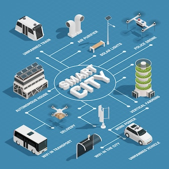 Smart city technology isometric flowchart