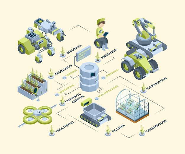 Smart farm. battery agricultural machines drones tractors harvesters future technology dairying solar panels vector isometric farm. illustration isometric solar and smart energy, drone for countryside