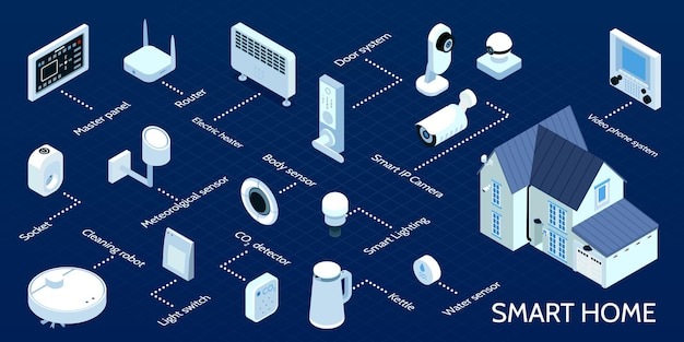 Smart home isometric infographic flowchart