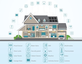 Smart home technology conceptual system