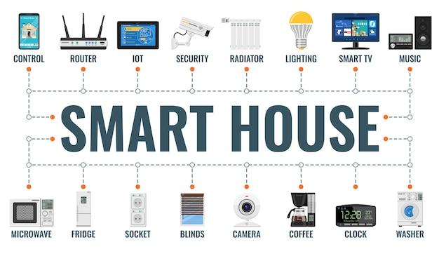 스마트 하우스와 평면 아이콘 보안, 조명, iot, 라우터, 라디에이터가있는 사물 가로 배너의 인터넷.