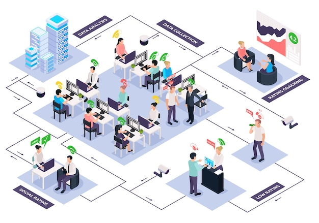 Social credit score system isometric flowchart composition with text captions pictograms and characters of corporate workers  illustration