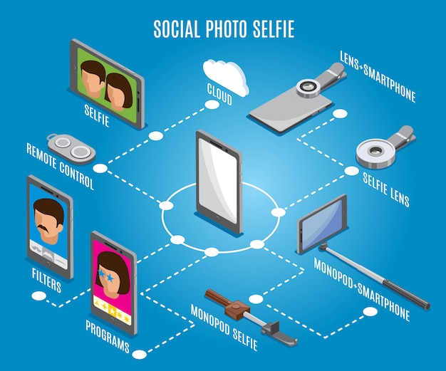 Social photo selfie isometric flowchart
