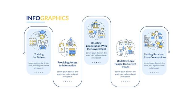 社会の進歩ベクトルインフォグラフィックテンプレート。地方と都市のリンケージのプレゼンテーションは、デザイン要素の概要を示しています。 5つのステップによるデータの視覚化。タイムライン情報チャートを処理します。ラインアイコンのワークフローレイアウト