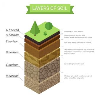 토양층 아이소 메트릭 다이어그램. 지하 토양층 다이어그램.