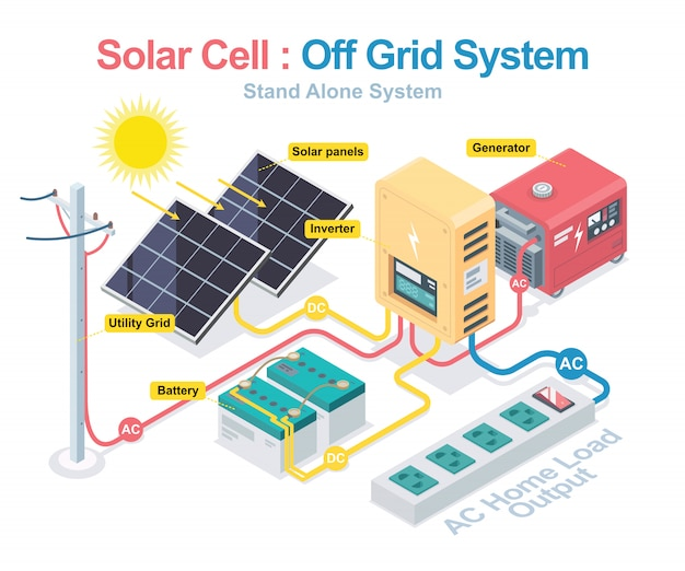 Solar cell system with hybrid inverter isometric designed