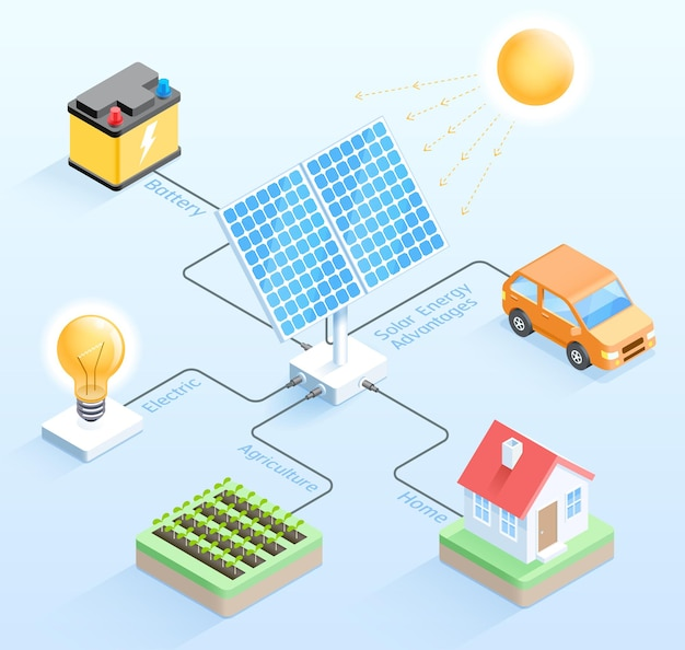 Преимущества солнечной энергии изометрический дизайн