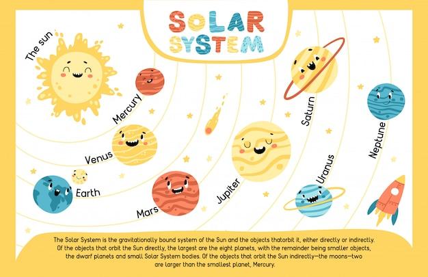 太陽系。教育の子供たちのポスター。太陽と惑星。変な顔で宇宙の幼稚なイラスト。漫画の手描きキャラクター