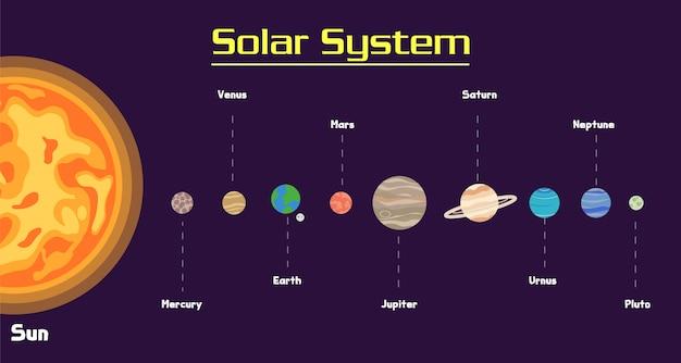 Solar system in galaxy set