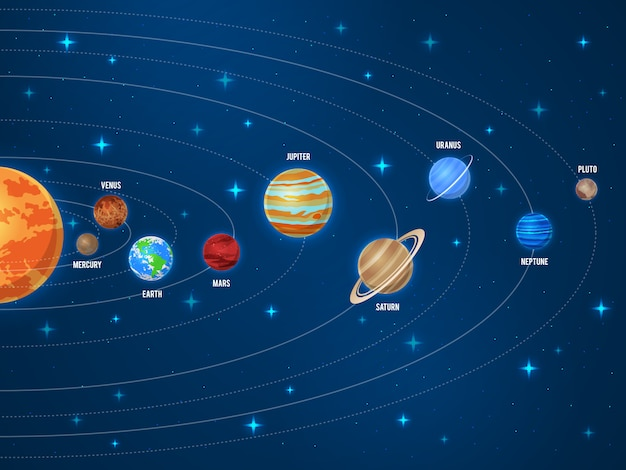 Solar system. galaxy sun system solar scheme planets space universe planetary orbiting astronomy orbit education poster