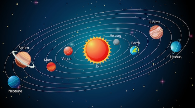 Solar system in the galaxy