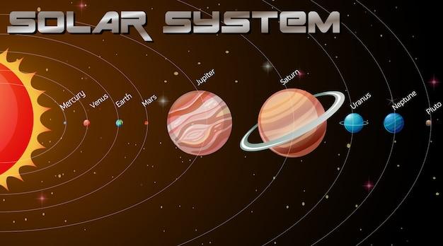 銀河系の太陽系