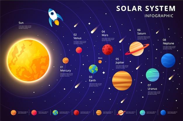Солнечная система инфографики и оси планет Premium векторы