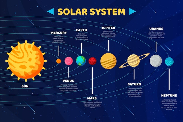 Solar system infographic concept