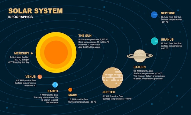 Solar system infographic elements.