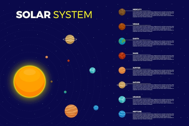 Solar system infographic and milky way