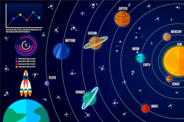 Solar system infographic with colourful planets