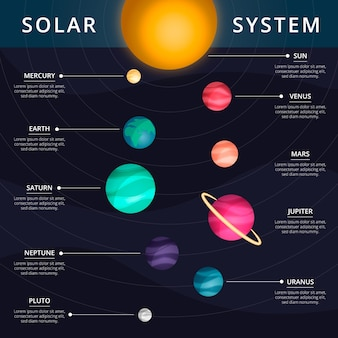 Solar system infographic with information