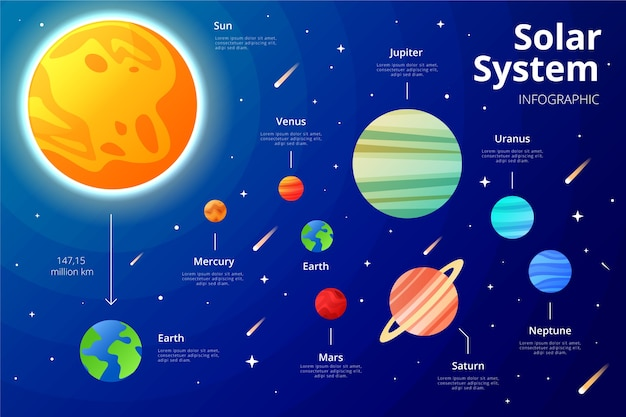 Solar system infographic with planets and stars