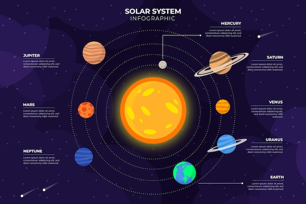 Solar system infographic
