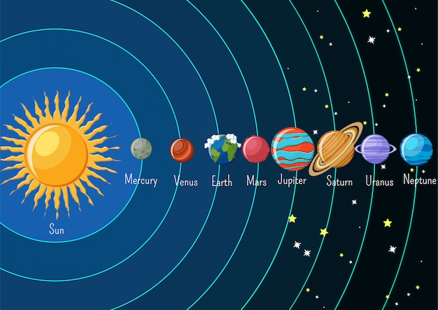 Solar system infographics with sun and planets.