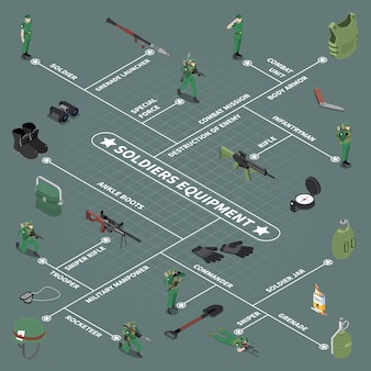 Soldier equipment  flowchart ankle boots sniper rifle grenade launcher body armor soldier jar isometric icons